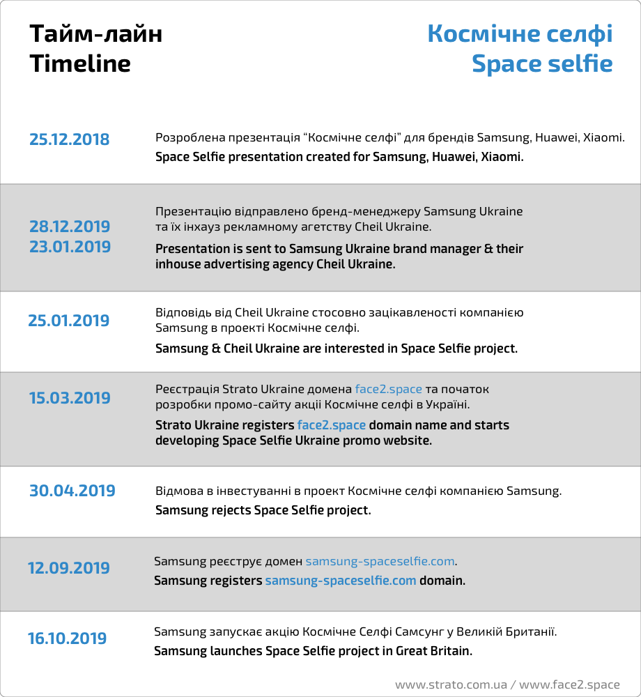 Timeline: Samsung rejects Space Selfie then makes their Own